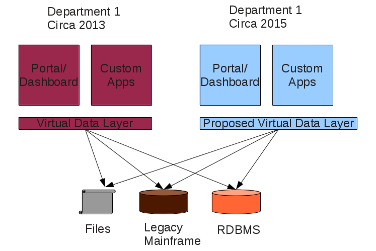 Data Virtualization, Future Layer