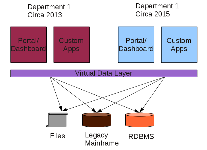 Data Virtualization, Future One Layer