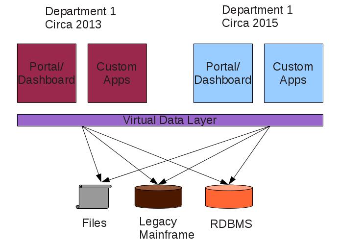 Data Virtualization, Future One Layer