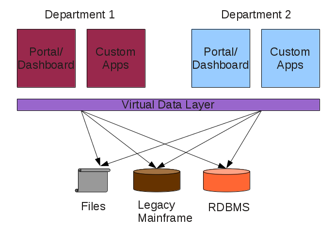 Data Virtualization, One Layer
