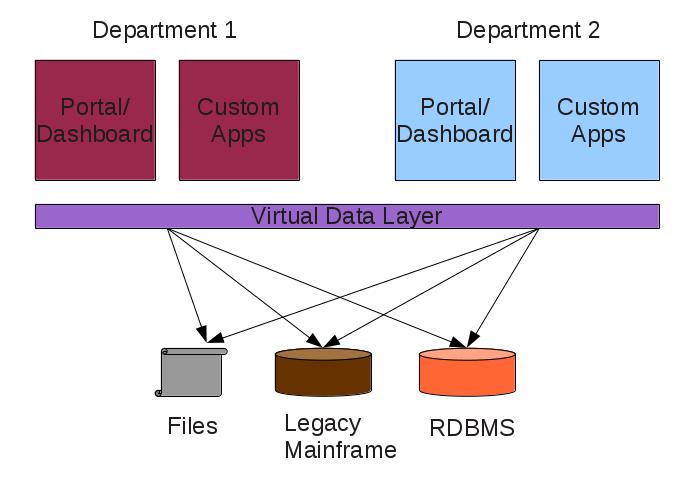Data Virtualization, One Layer