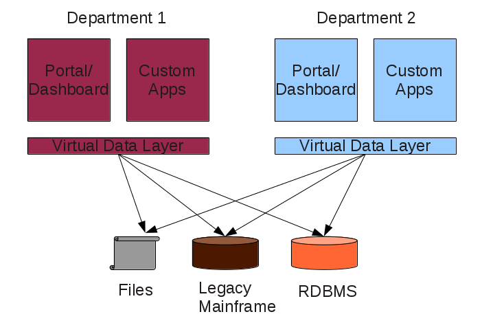 Data Virtualization, Two Separate Layers
